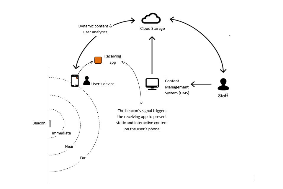 Overview of platform