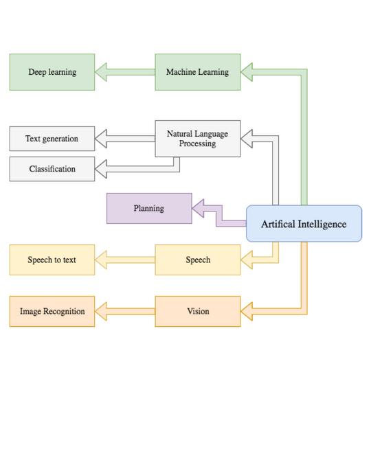AI Sensa branches